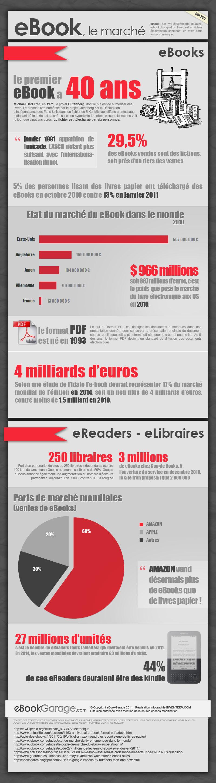 ebook sur l infographie